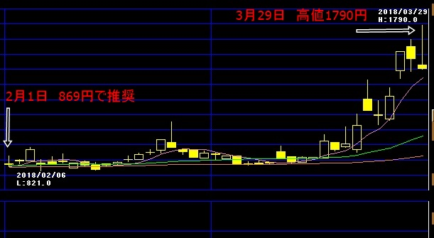 新生ジャパン投資が推奨したカーディナルの実績