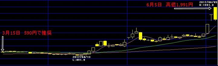 AAA投資顧問が推奨した【3667】enishのチャート