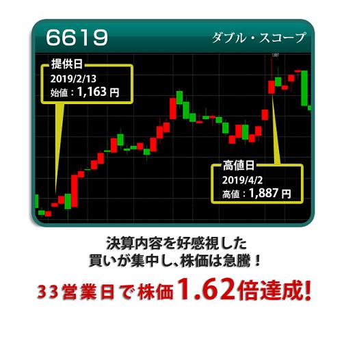 日本投資機構株式会社の口コミ評判 ダブルスコープの投資実績