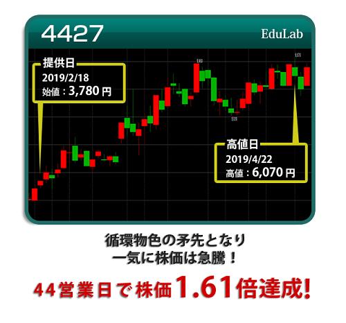 日本投資機構株式会社の口コミ評判 edulabの投資実績